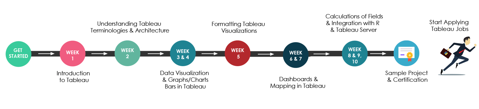 Tableau Training Road map