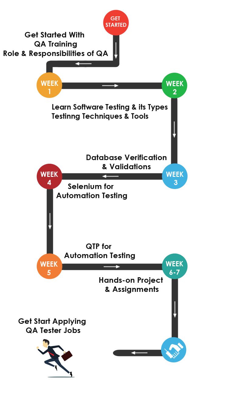 QA Testing Training Roadmap
