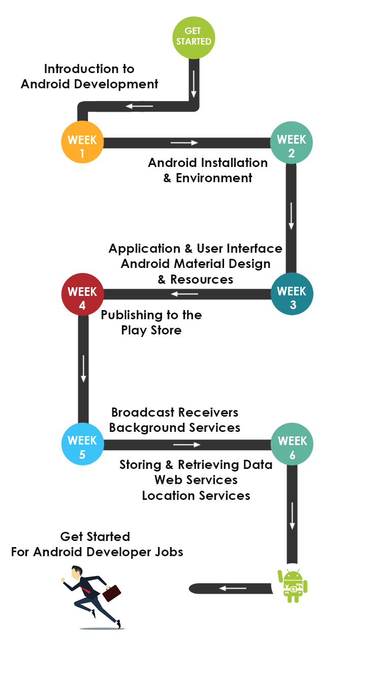 Android App Developer Training Roadmap