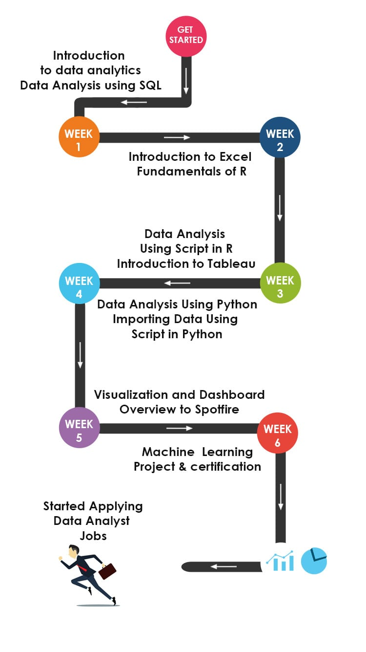 Data Analytics Training Roadmap