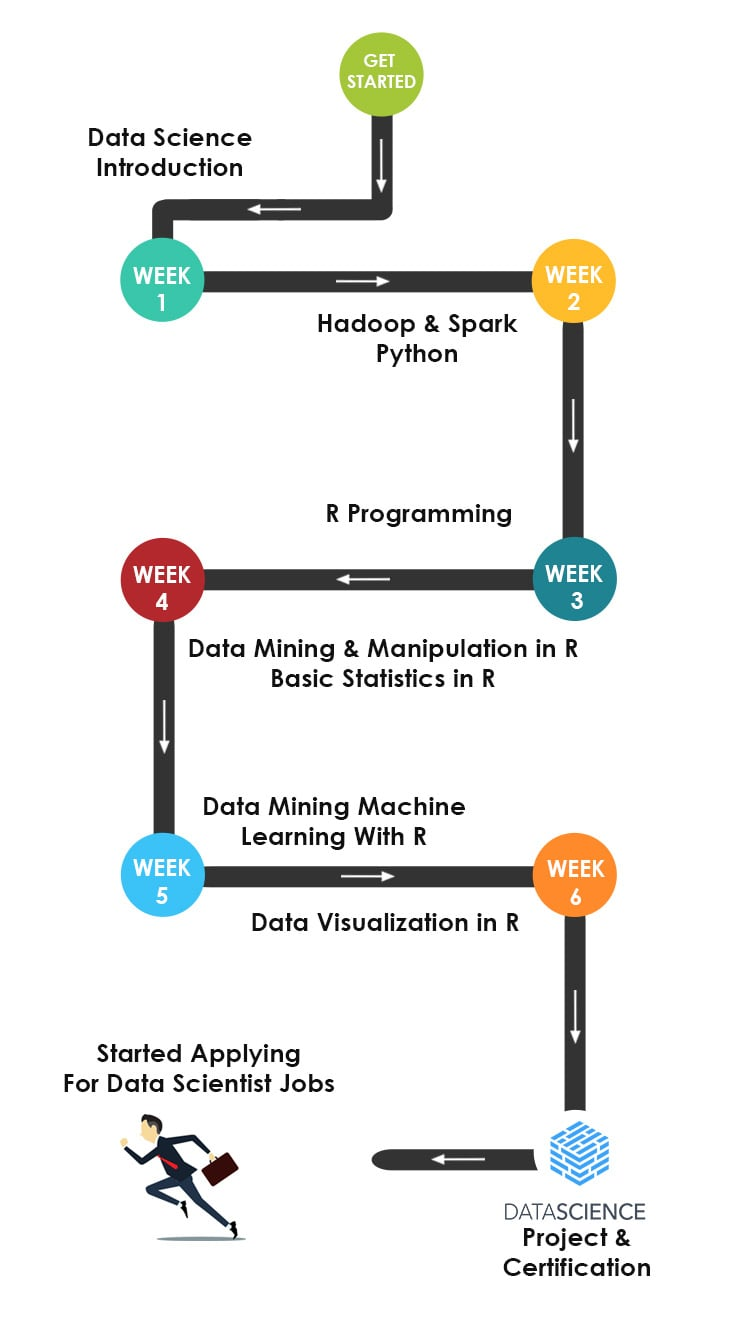 Data Science Training roadmap