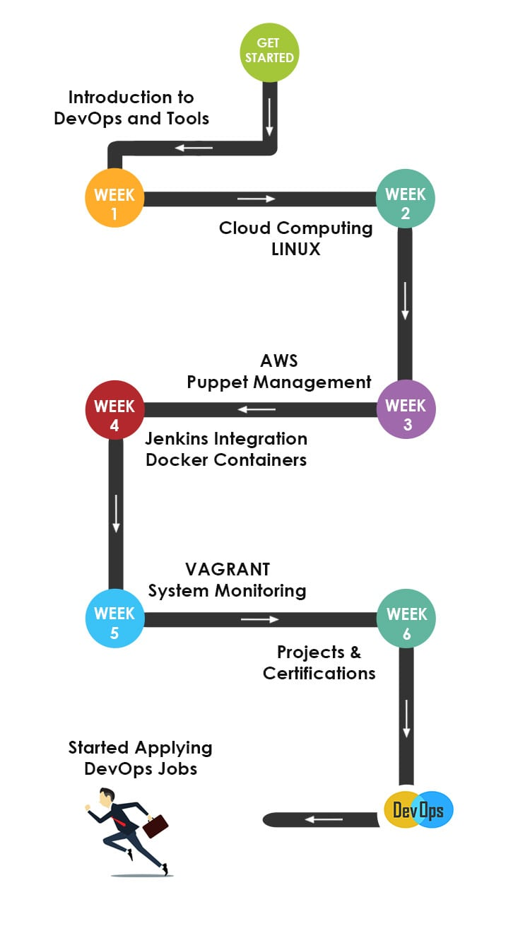 DevOps Training Roadmap