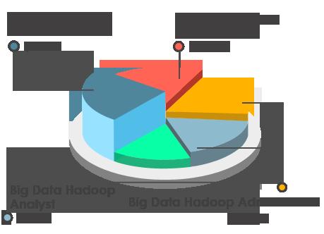Apache Hadoop Training Certification