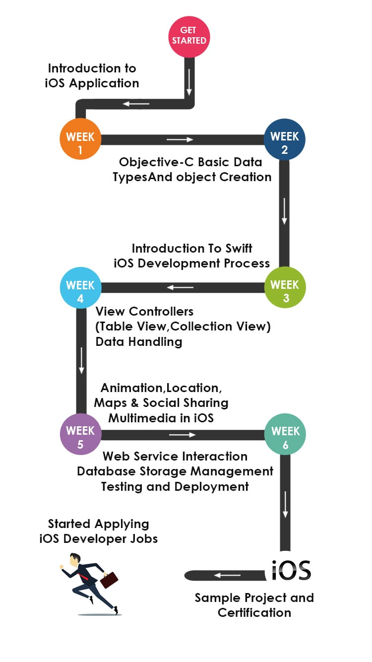 iOS Developer Training Roadmap