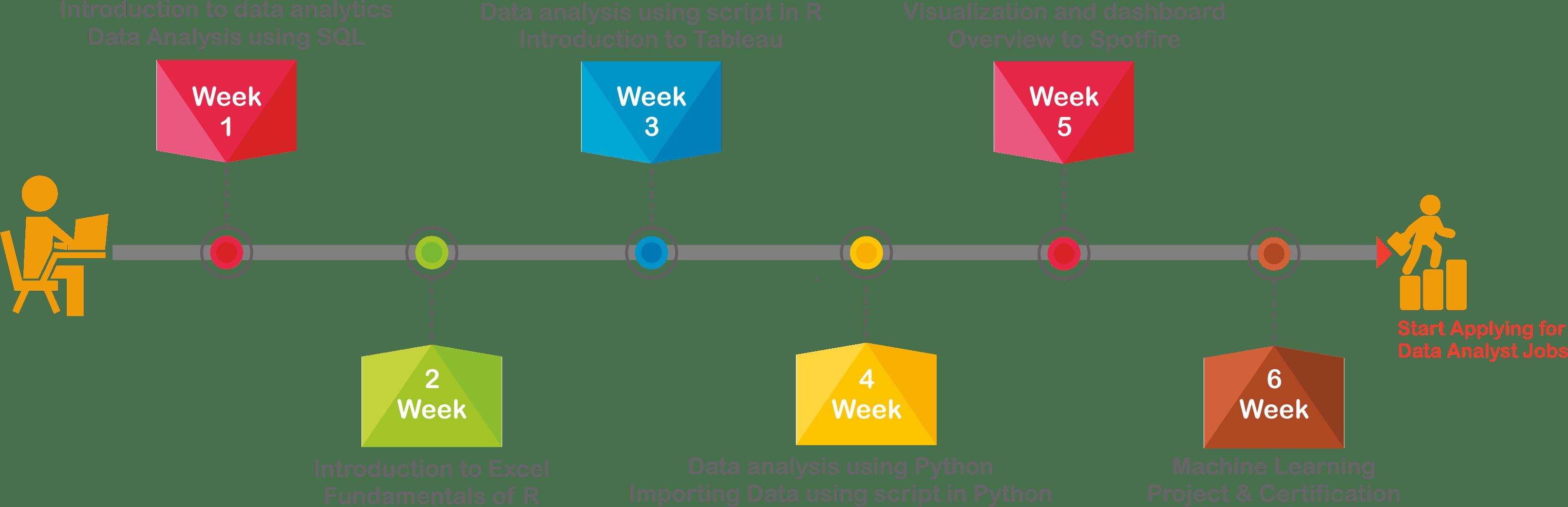 Data Analytics Training Roadmap