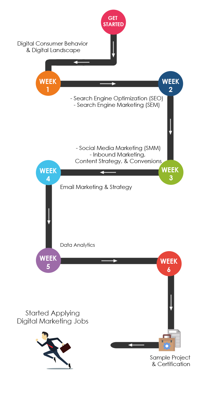 Digital Marketing Training Roadmap