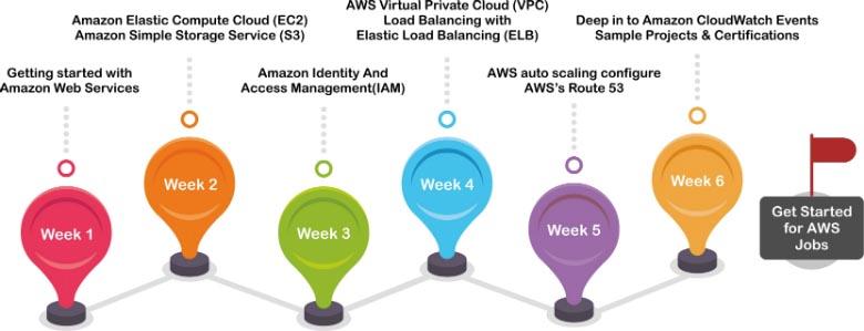 AWS Developer Training Roadmap
