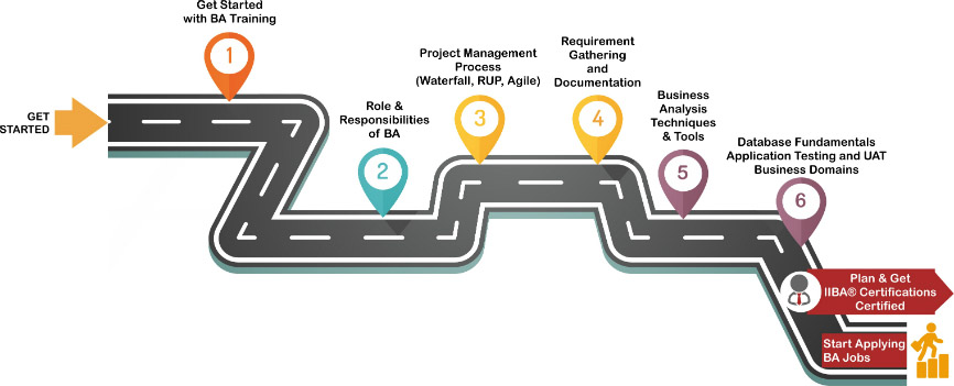 Business Analyst Training Roadmap