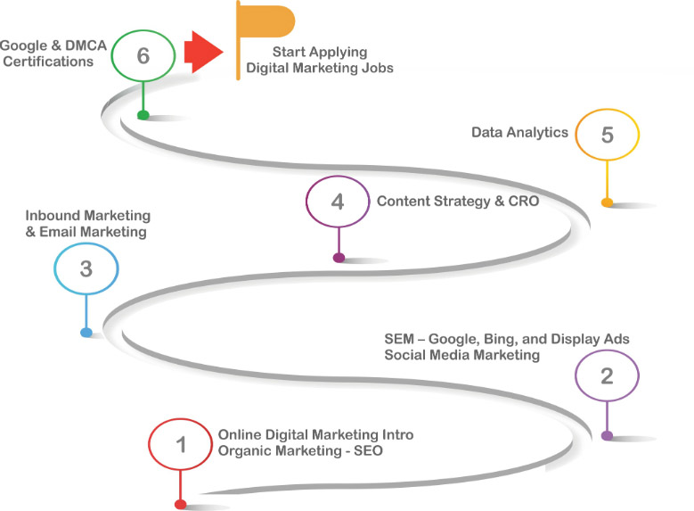 Digital Marketing Training Roadmap