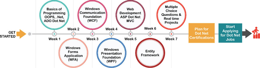 Microsoft Dot Net Training Road Map