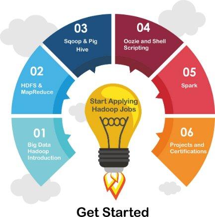 Hadoop Training & Certification Raodmap