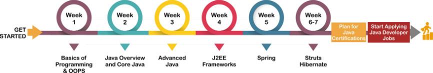 Java Training Road map