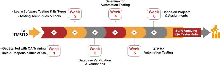 QA Testing Training Roadmap