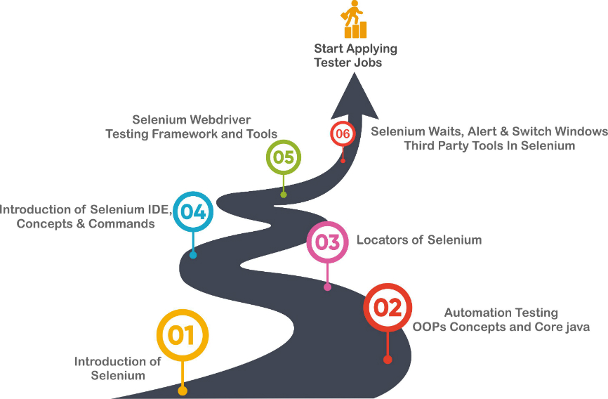 Selenium Testing Training Roadmap