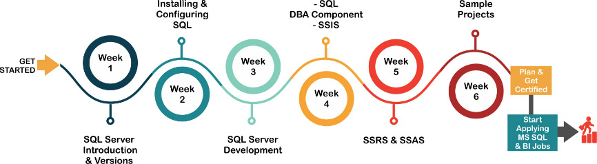 Microsoft SQL Server Training & Certification Road Map