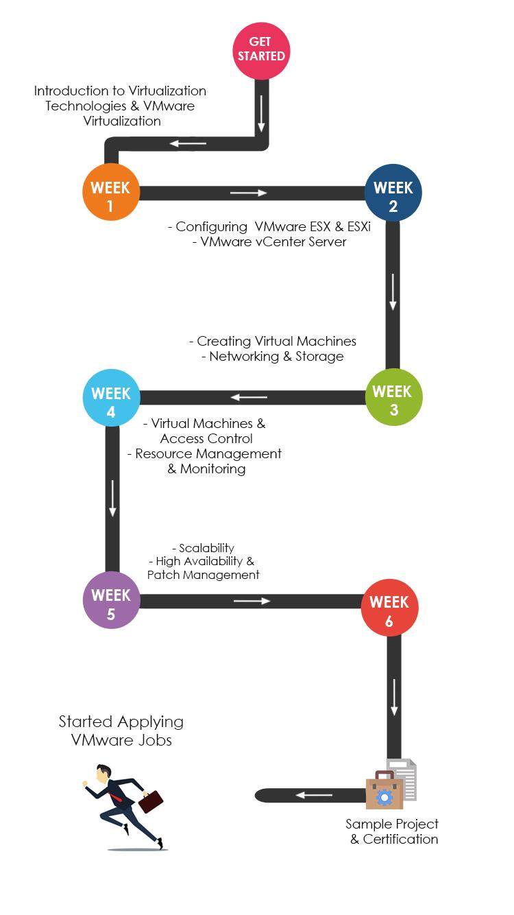 VMware Training and Certification Roadmap