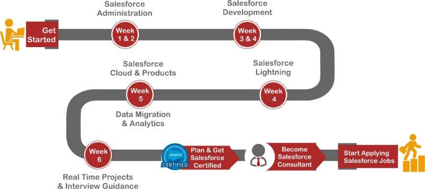 Salesforce Training Road map