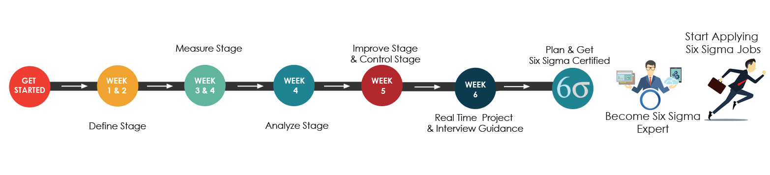 Six Sigma Training Road map
