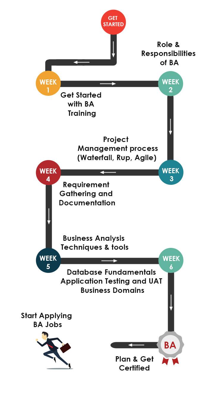 Business Analyst Training Roadmap