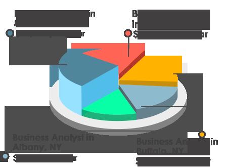 Salary Trends