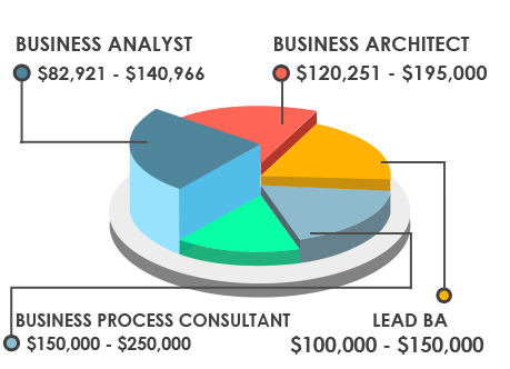 Business analyst training iiba certification learn ba course salary trend reheart Image collections