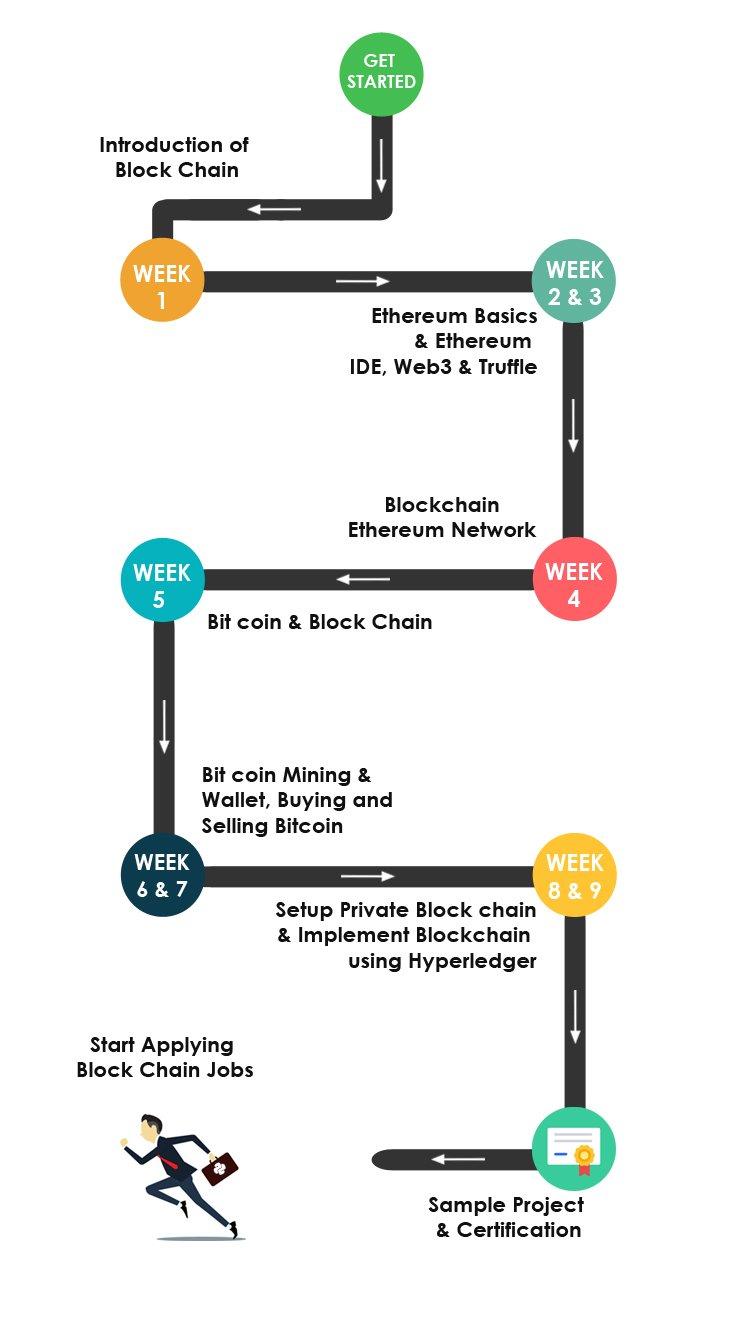 Blockchain Training Road map