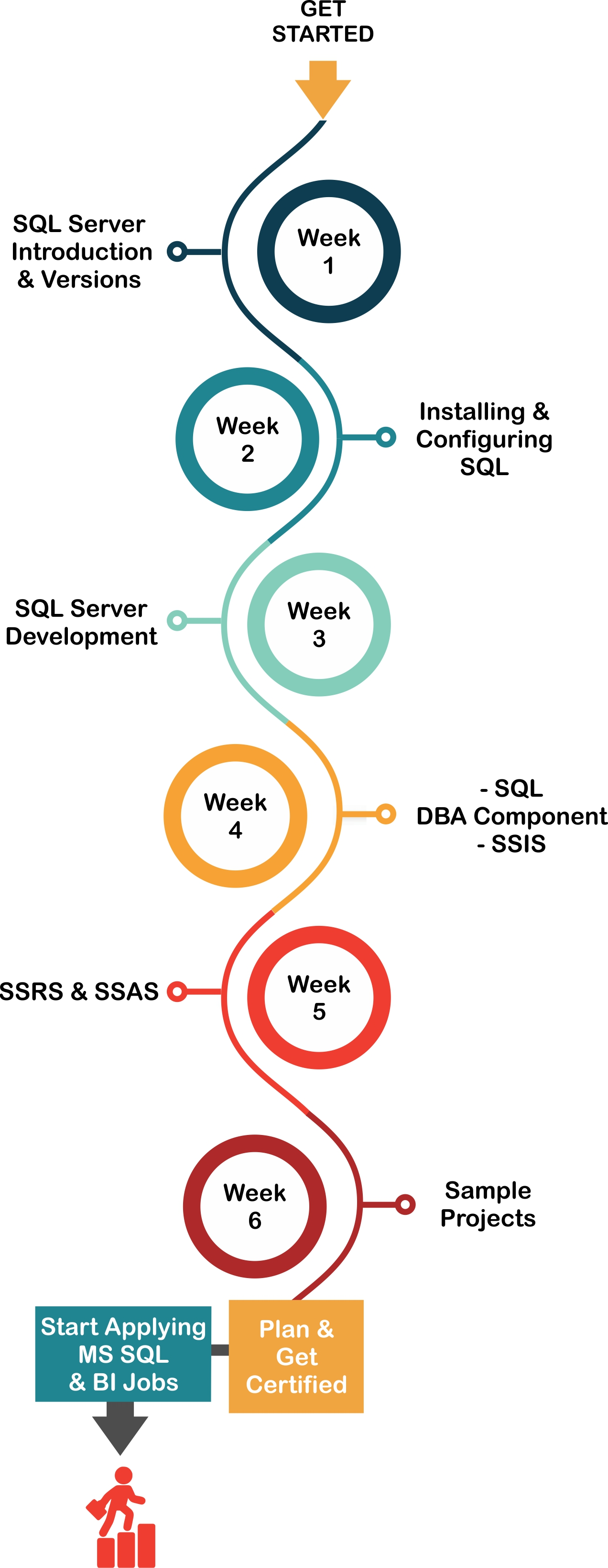 Microsoft sql server training certification learn sql course introduction to microsoft sql server xflitez Gallery