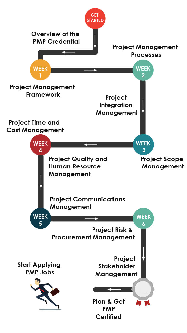 PMP Training and Certification Roadmap