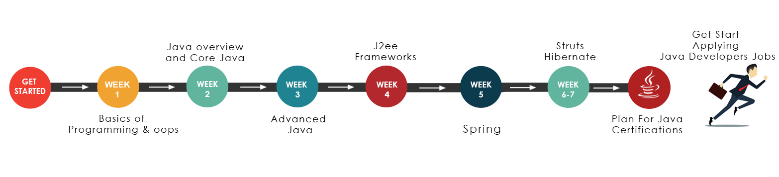 Java Training Road map