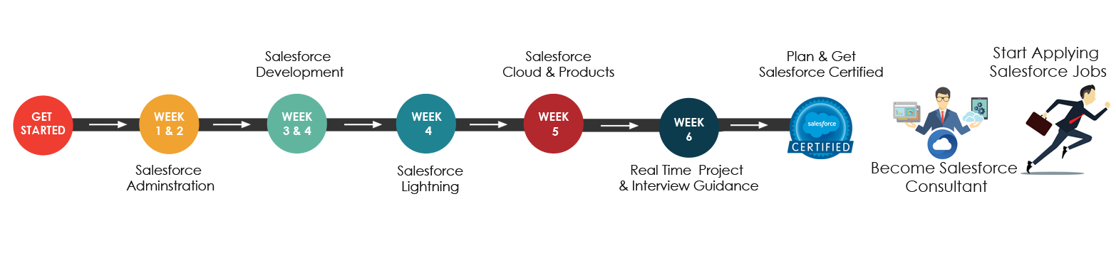 Salesforce Training Road map