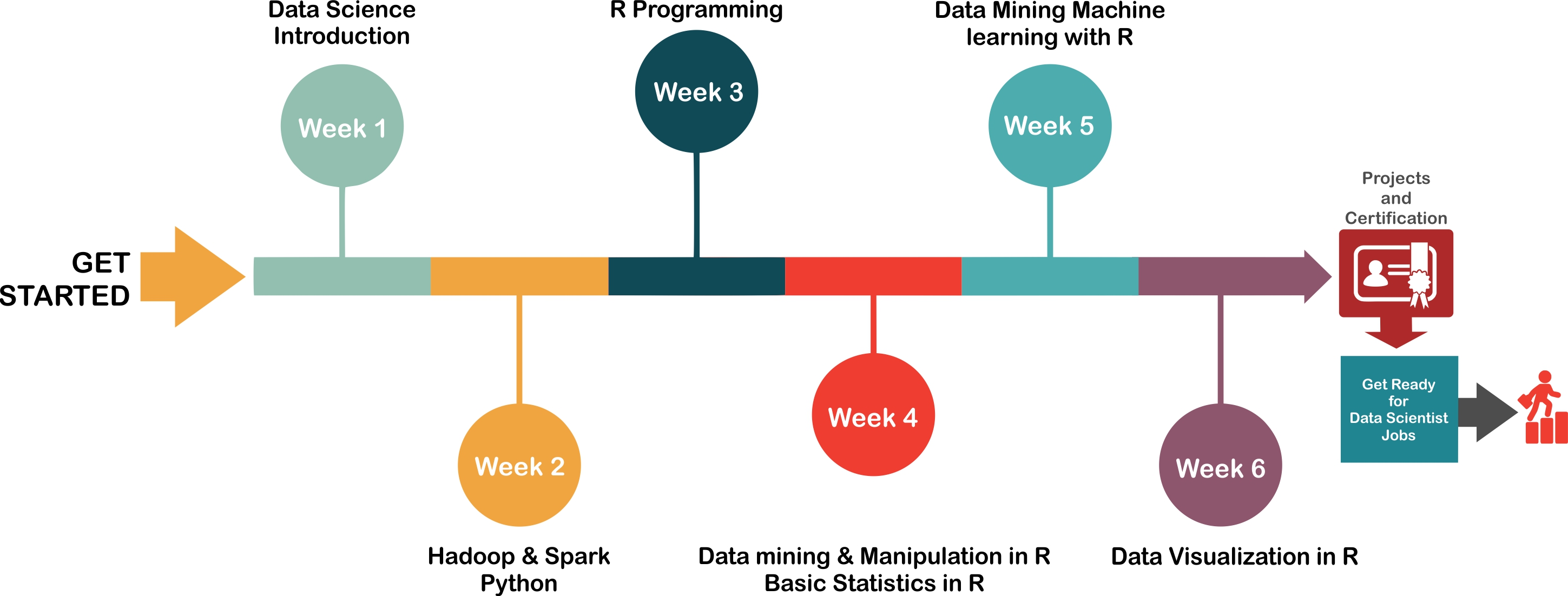 Data science training certification learn data scientist course course curriculum xflitez Choice Image