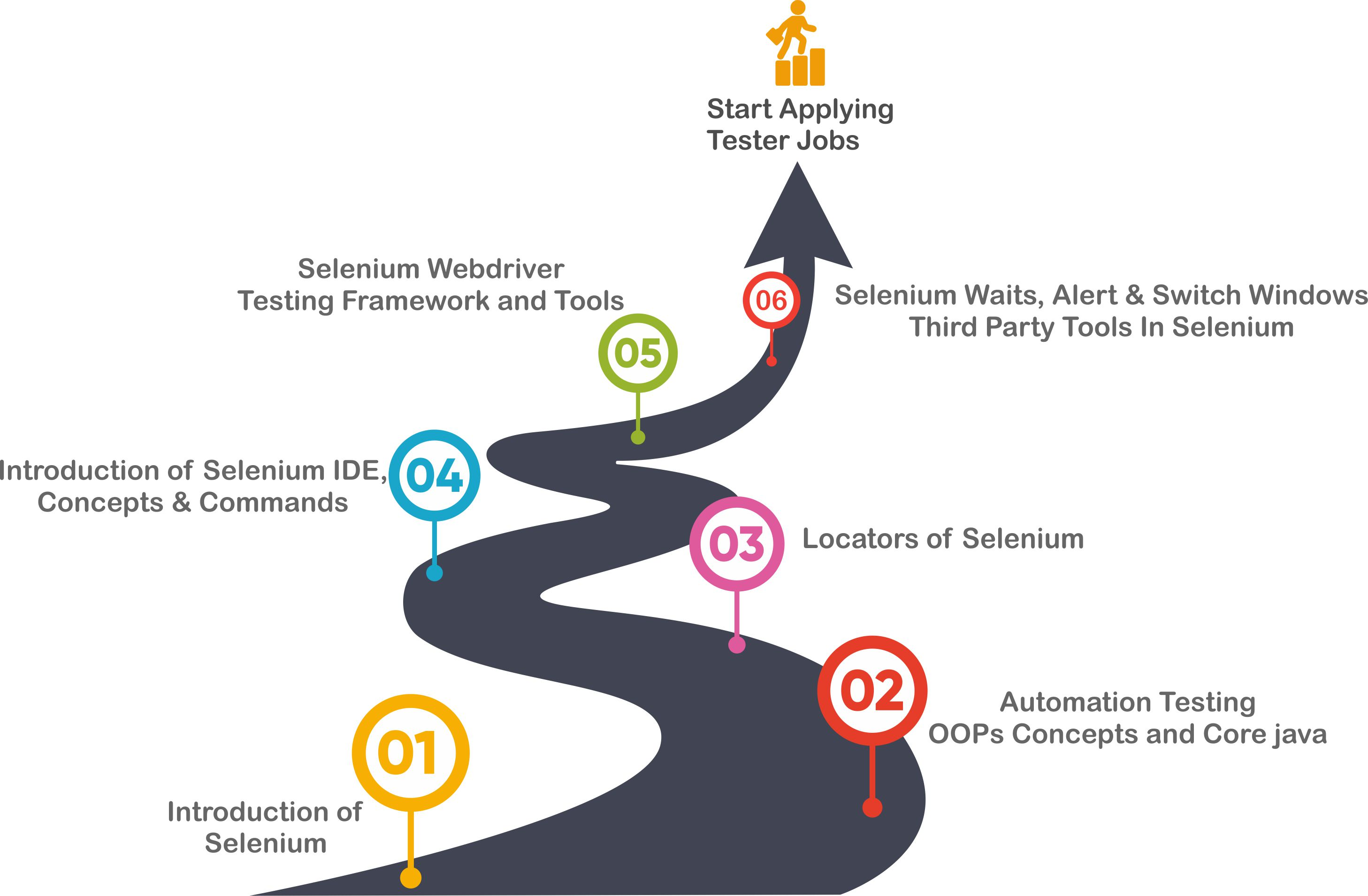 Selenium Automation Testing Training & Certification