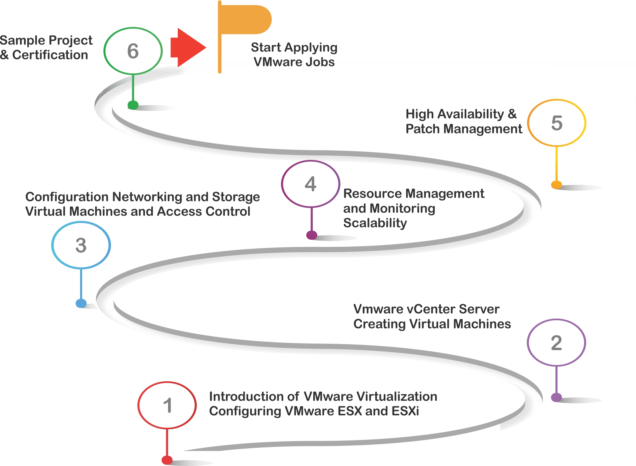 Vmware training and certification course learn vsphere esxi selenium automation testing training certification xflitez Images