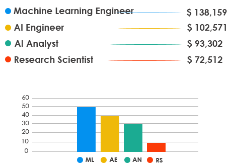 Artificial Intelligence salary trend