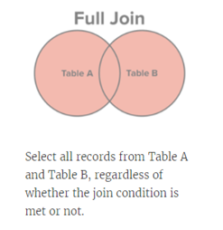 Different Type of SQL Joins