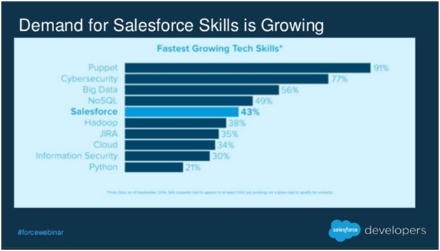 Why Salesforce is the Best Choice for Your Career