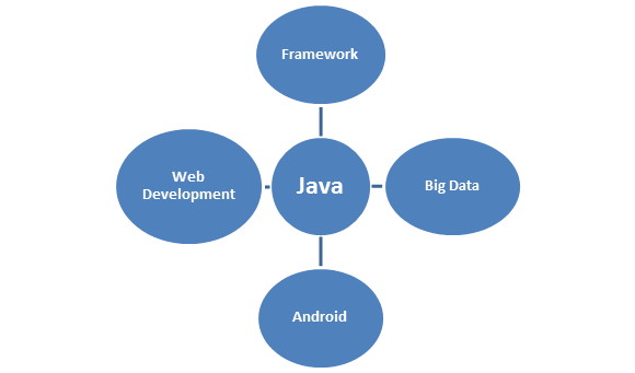 Future Scope of Java Developer