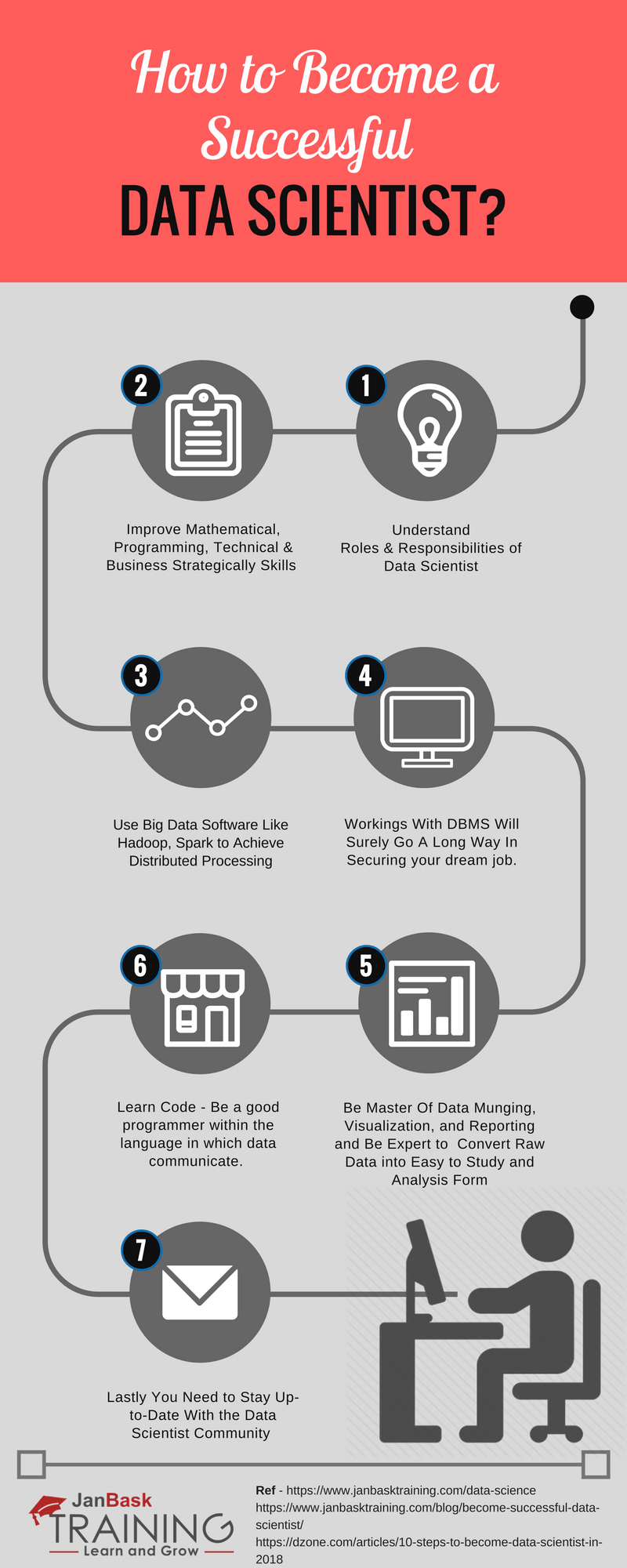 How to Become a Successful Data Scientist? Infographics