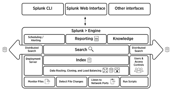 Splunk Interview Questions & Answers Admin Developer, Architect