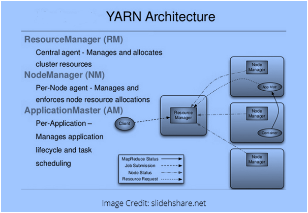 Hadoop Ecosystem Components and Architecture