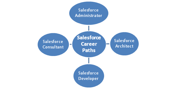 Salesforce Certification Career Paths