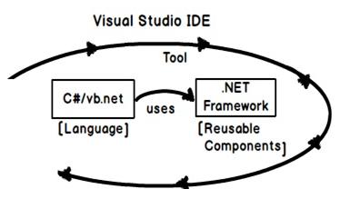 Learn C# Programming Tutorial for Beginners