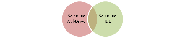 Selenium Testing WebDriver Tutorial for the Beginners