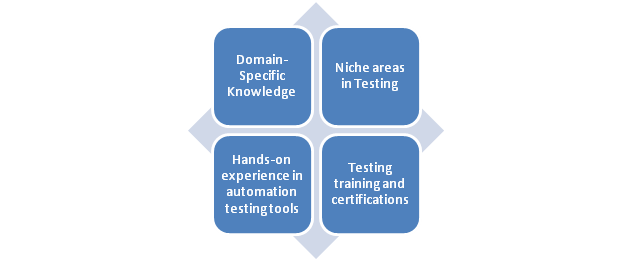 Software Testing Engineer Career Path: Role & Job Responsibilities