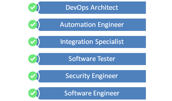 DevOps Engineer Learning Path - Future Career Scope & Roadmap