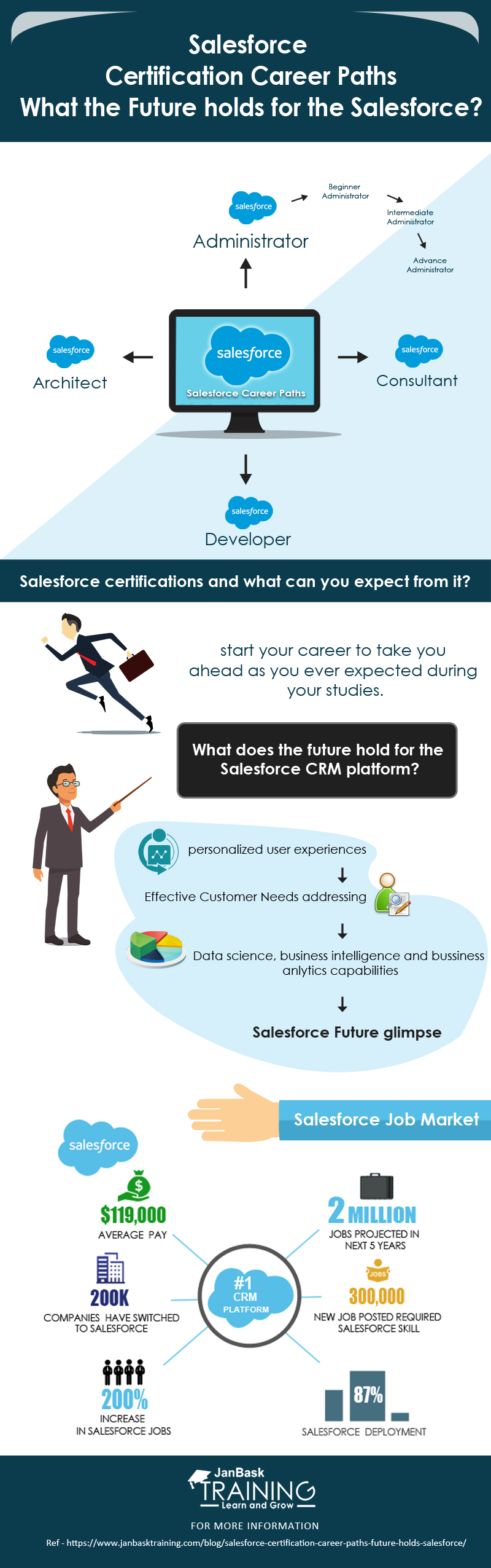 salesforce certification career path