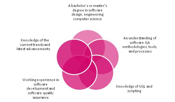 software qa tester role  u2013 job responsibilities and description