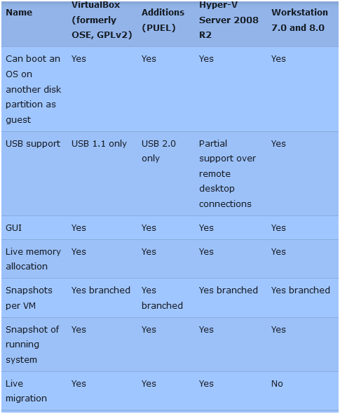 Difference Between Client Hyper-v VS Virtualbox VS VMware Ubuntu