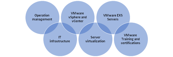 VMware Administrator Learning Path: Future Career Scope & Roadmap