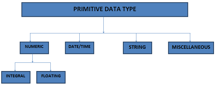 Hadoop Hive Modules & Data Type with Examples
